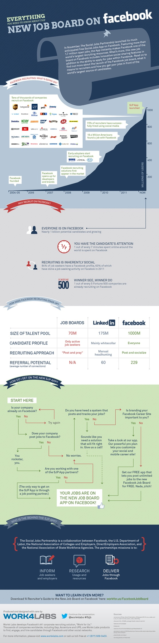 Social Job App on Facebook - copyright work4labs