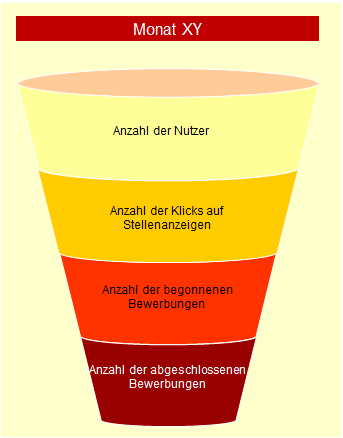 Recruitment Funnel - Stellenmarkt